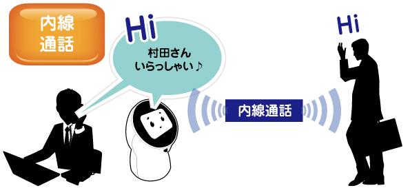 通話 ロボット